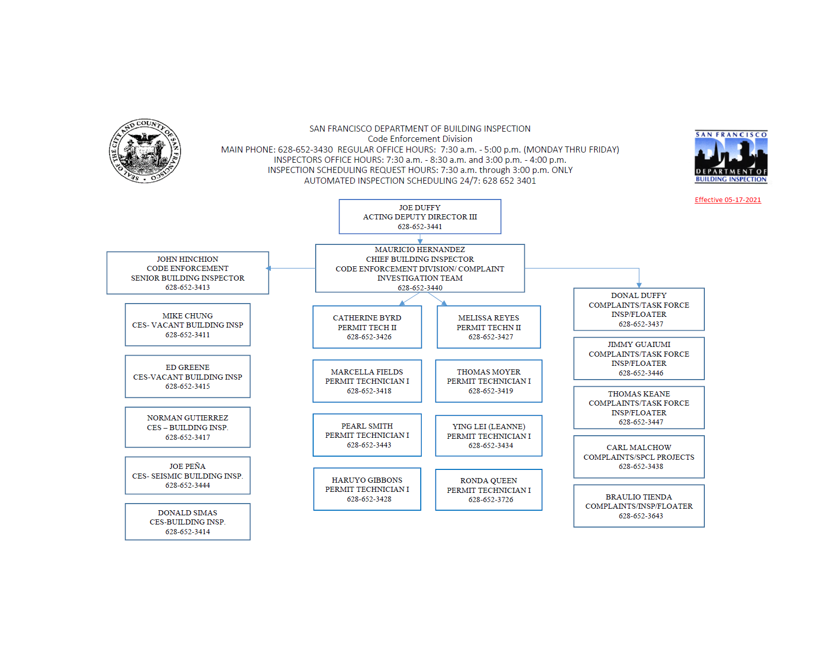 Image of Code Enforcement Section Organizational Chart