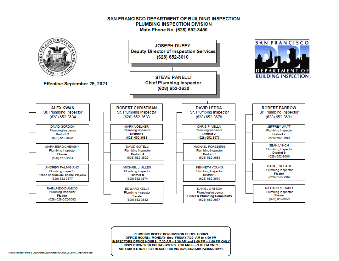 Plumbing Inspection Division Organizational Chart