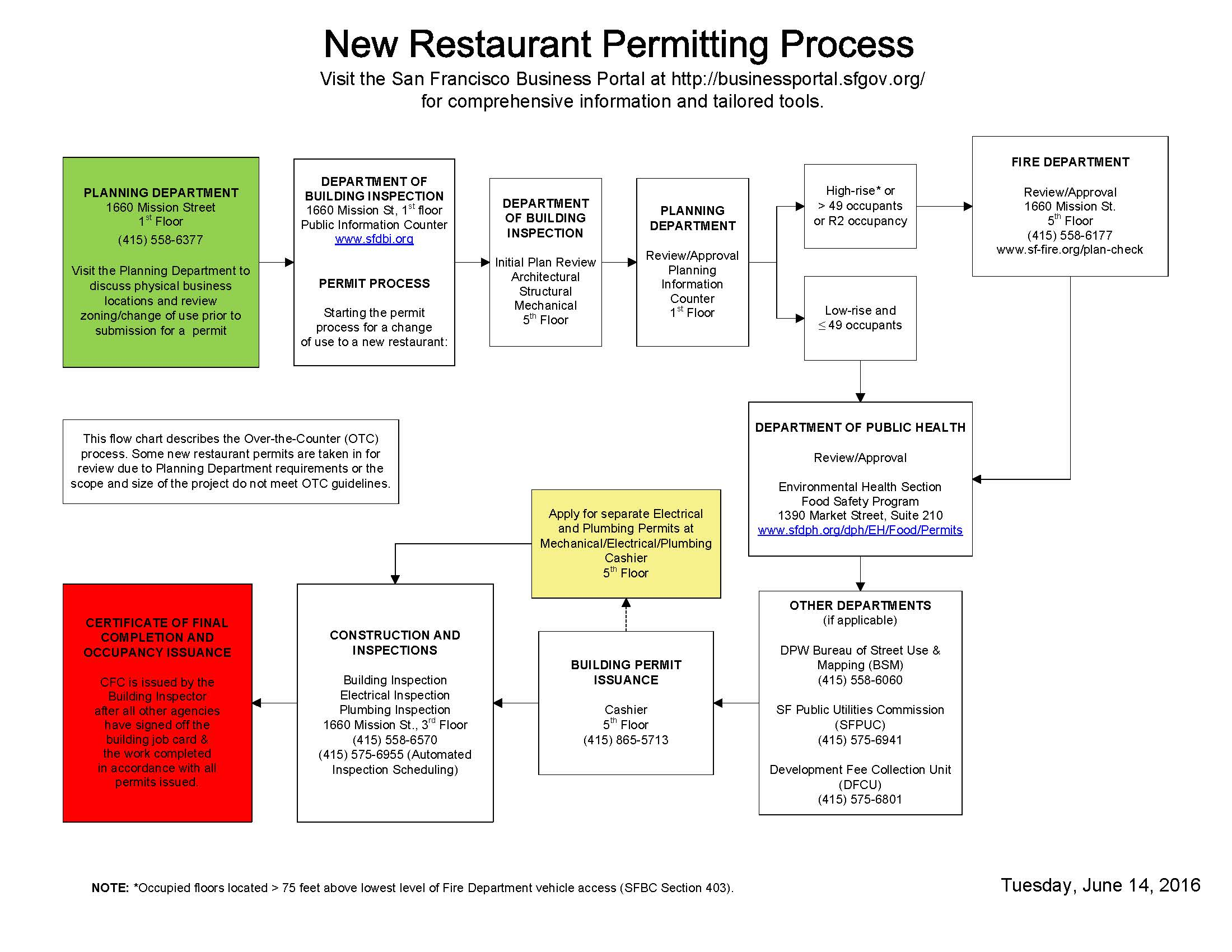 Restaurant Permitting Process Department Of Building Inspection